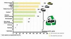 tableau émission co2 voiture compare car iisurance comparaison v 233 hicule automobile