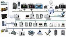 Building Ddc System Hvac Wiring by Automated Logic Kvn Controls Llc