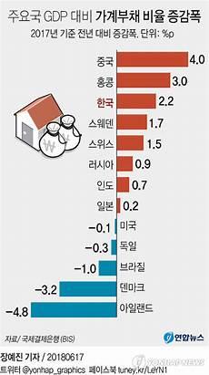 wie viele warnwesten im auto deutschland 지난해 가계부채 증가속도 세계 3위 가처분 소득의 1 6배 연합뉴스