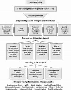 differentiation an overview
