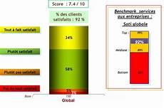 exemple de qualité exemple de questionnaire de satisfaction client pdf