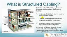 what is structured cabling standard 568 c youtube