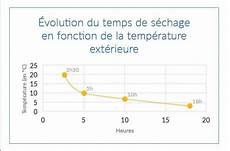 le b 233 ton en p 233 riode de gel ou par temps chaud