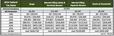 2014 irs tax brackets and rates with standard deduction and personal exemption updates aving
