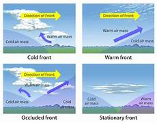 weather fronts classical conversations cycle 1