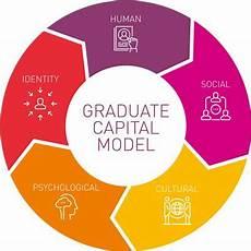 graduate capital model careers and employability service