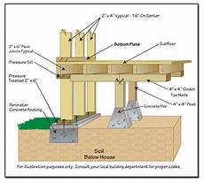 pier foundation house plans foundation pier and beam foundation building a deck