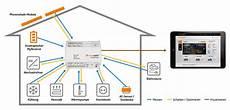 cleveres energiemanagementsystem f 252 r ihr smart home nutzen