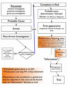 worksheets on measurement 1540 criminal procedure miranda flow chart search purchase order template