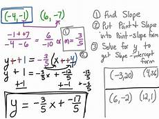 point slope form equation world of reference