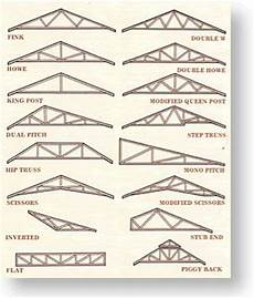 the trusses a pour forth are one of the nigh important pieces to they consist of two rafters