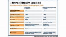 Wann Werden Punkte Gelöscht - neues punktesystem tritt am 1 mai 2014 in kraft