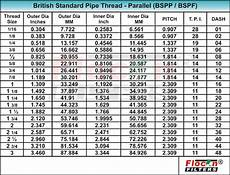 Bsp To Mm Thread Chart 2 Best Images Of Standard Metric Thread Chart Acme Tap