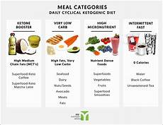 meal plan for the daily cyclical ketogenic diet my nutrition advisor