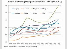 China's Colossal Housing Bubble by Leith van Onselen