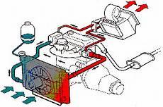 systeme de refroidissement syst 232 me refroidissement voiture votre site sp 233 cialis 233 dans les accessoires automobiles