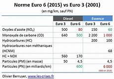 différence entre essence et diesel 187 10 le choix erron 233 de la pour le diesel