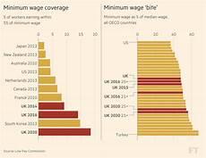 2020 minimum wage uk do economists think britain s living wage experiment