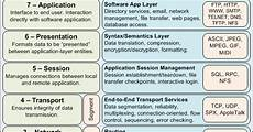 osi reference model all things networking
