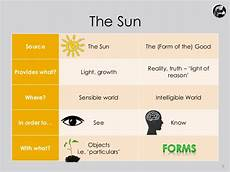 plato s theory of forms and the sun line and cave