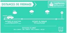 Les Distances De Freinage Sur Pluie Sec Et Abs Le