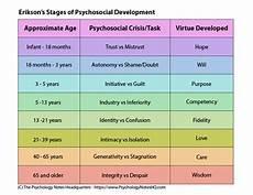 Erikson S 8 Stages Of Development Chart Erikson S 8 Stages Of Psychosocial Development Paypervids
