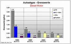 euronorm 6 diesel stadtklima stuttgart luftreinhalteplan stuttgart
