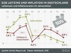 geld anlegen zinsen deutschland
