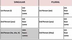grammar subject verb agreement