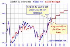 evolution du prix de l essence taux inflation en depuis 1901 inflation actuelle 2020