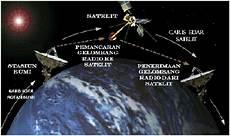 Satelit Dan Penerbangan Luar Angkasa Pembelajaran Geografi