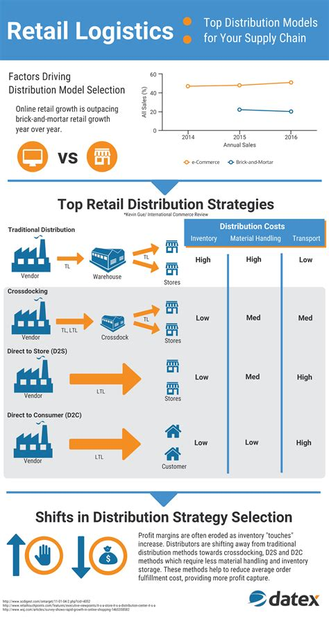 Retail And Distribution Management