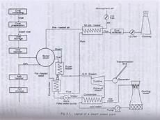 Basic Civil And Mechanical Unit 3 Notes Vidyarthiplus