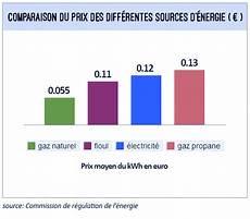 prix kw gaz tarif du gaz au kwh les ordres de grandeur 224 conna 238 tre