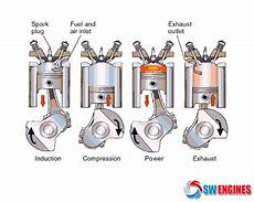 how do cars engines work 2012 ford e series electronic toll collection swengines how car engines work how car engines work car engine combustion engine engineering