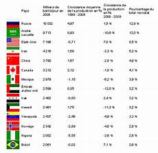 producteur de pétrole les pays producteurs