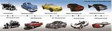 evolution of cars time from past to future of automobile design ioanardelean