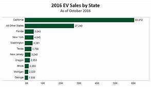 Electric Vehicle Sales In The United States 2016 Final Update