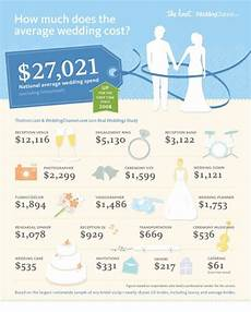 How Much Do I Spend On A Wedding Gift