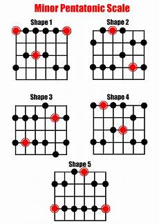 what is pentatonic scale guitar what s next after the pentatonic and what scale should i learn to this guitarlessons