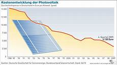 Germans Pay For Clean Energy Is It Worth It Grist