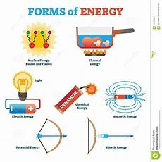 forms of energy collection physics concept vector illustration poster science infographic