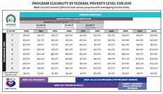 Essential Plan Income Chart 2019 2019 Covered California Open Enrollment Plans Rates And