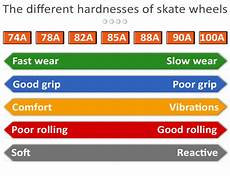 Roller Hockey Wheel Softness Chart 90mm Wheels Recommendation For Rec Skating Skatelog Forum