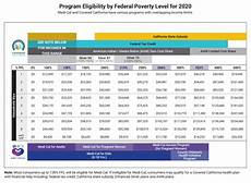 Essential Plan Income Chart 2019 Low Income Health Insurance In California Health For