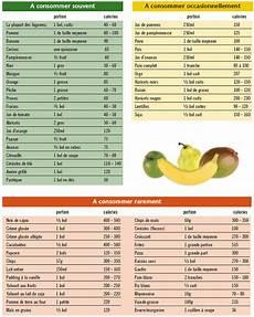 Nombre De Calories Pour Maigrir Calcul Des Calories Et R 233 Gime