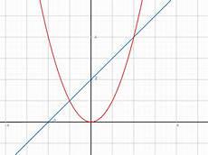 doppelintegral fl 228 che berechnen zwischen y x 2 und y