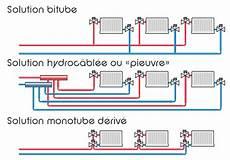 Chauffage Climatisation Chauffage Central Multicouche