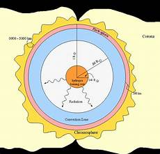 layers of the sun worksheet layers of the sun worksheet the best worksheets image