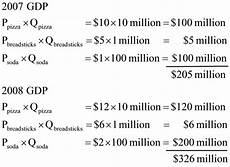 nominal increases but economy does not expand production